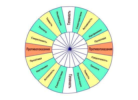 маятник таблицы диаграммы